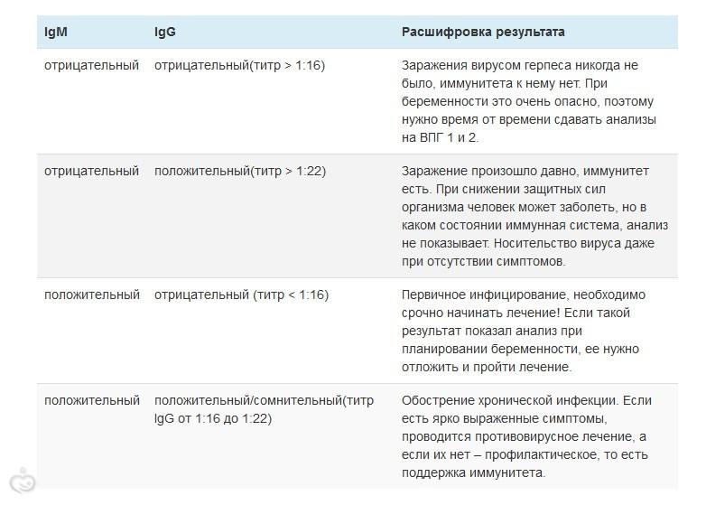Герпес (АТ Herpes simplex IgM, IgA, IgG)