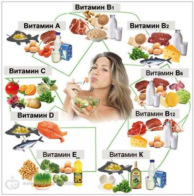 Витамины для красоты волос,лица ,т.п и при беременности и в период лактации