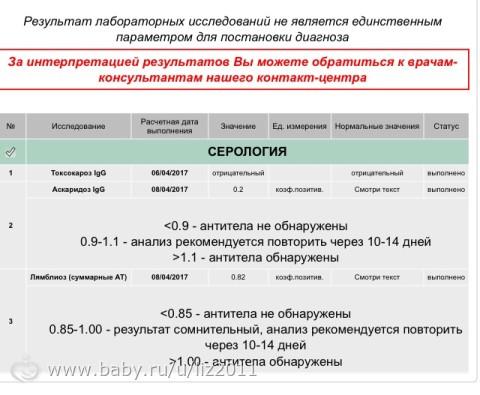 Intoxic от гельминтов - пиар или правда?