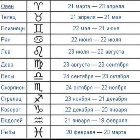 зодиака знаком беларусь находится каким под