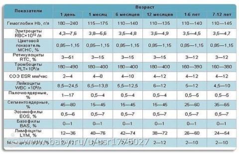 рис 5 8 18 9 1 общий анализ крови